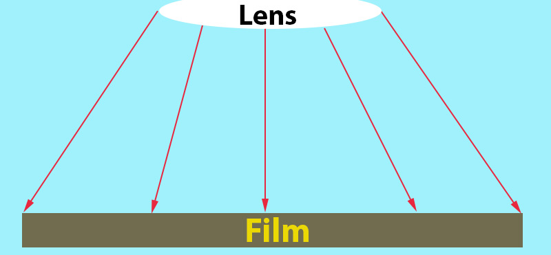 Film - No Diffraction