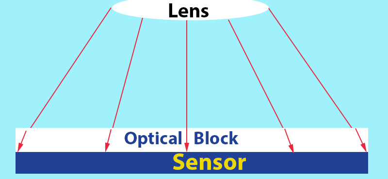 Digital Sensor - Diffraction due to optical block